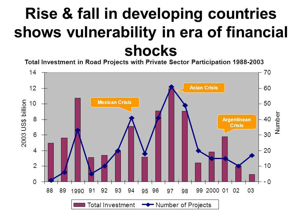 Rise & fall in developing countries shows vulnerability in era of financial shocks