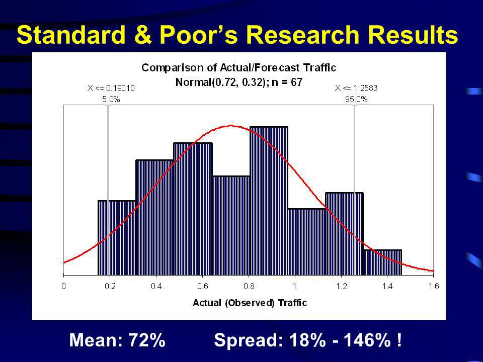 Standard & Poor's Research Results