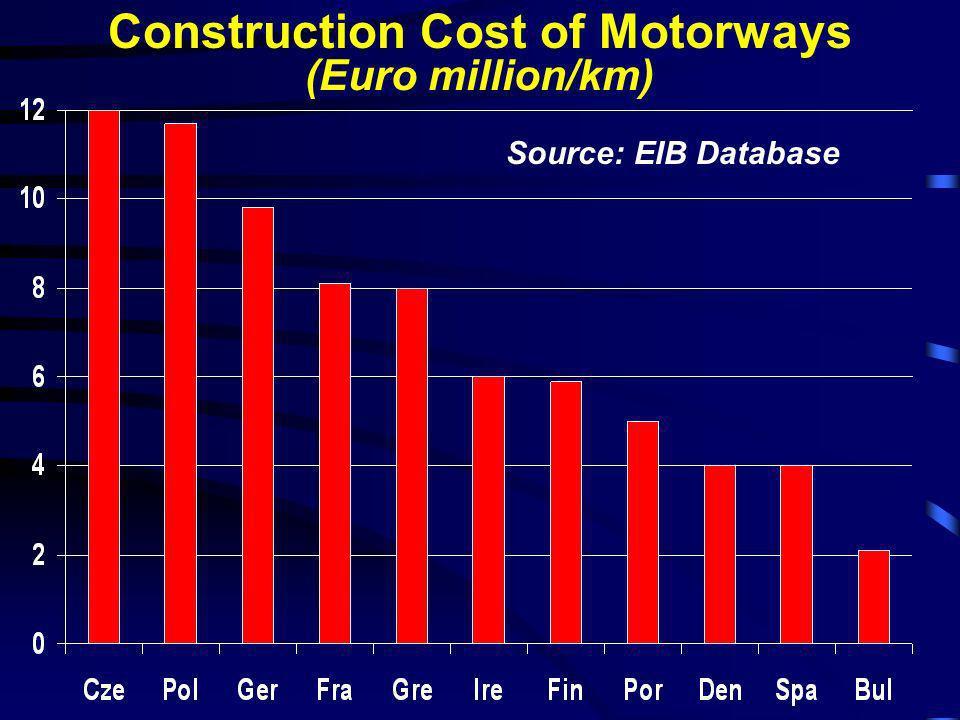 Construction Cost of Motorways
