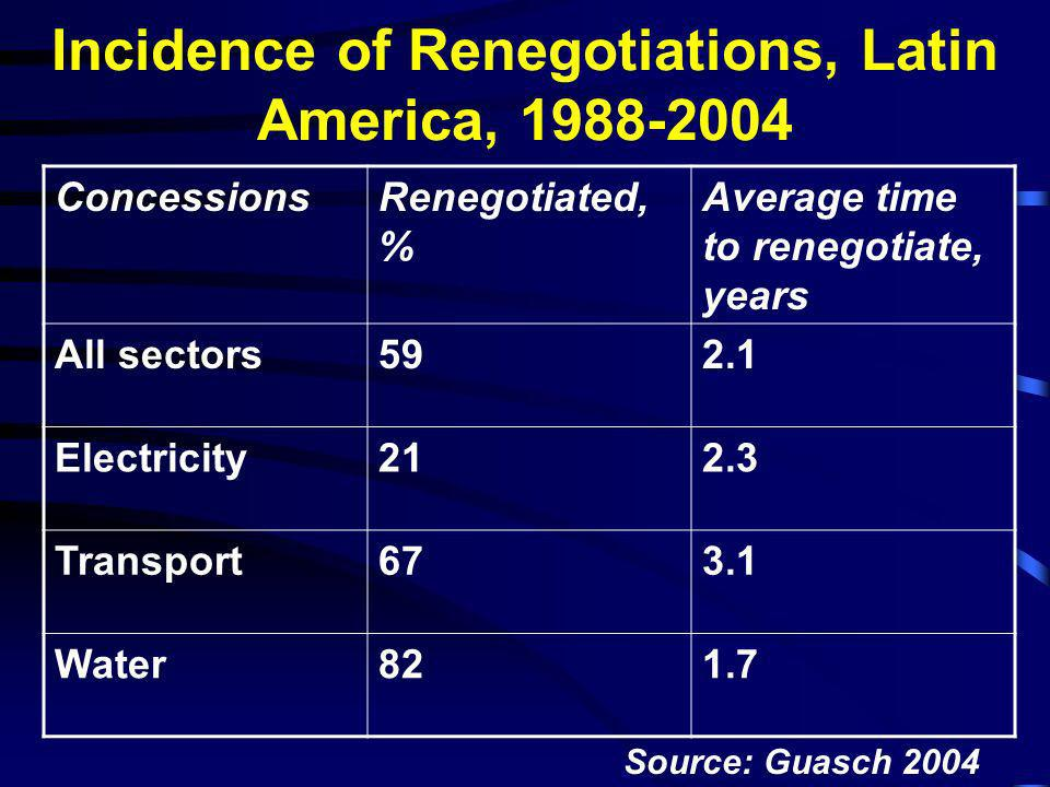 Incidence of Renegotiations, Latin America, 1988-2004