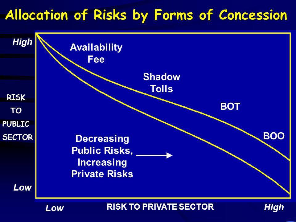 Allocation of Risks by Forms of Concession