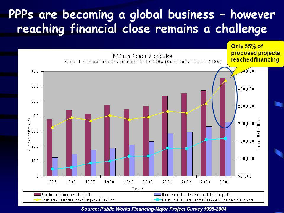 PPPs are becoming a global business – however reaching financial close remains a challenge