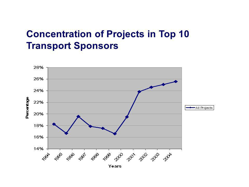 Concentration of Projects in Top 10 Transport Sponsors