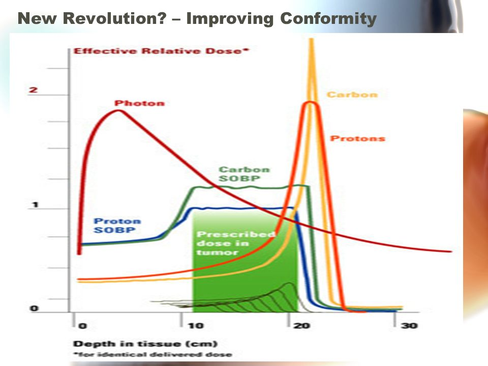 New Revolution – Improving Conformity