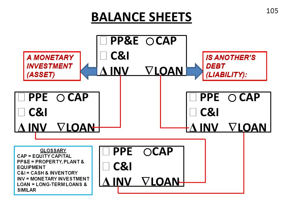 BALANCE SHEETS PP&E CAP C&I Δ INV LOAN PPE CAP C&I Δ INV LOAN