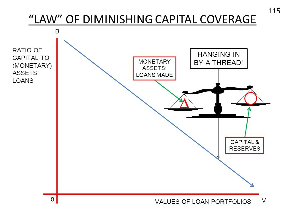 LAW OF DIMINISHING CAPITAL COVERAGE