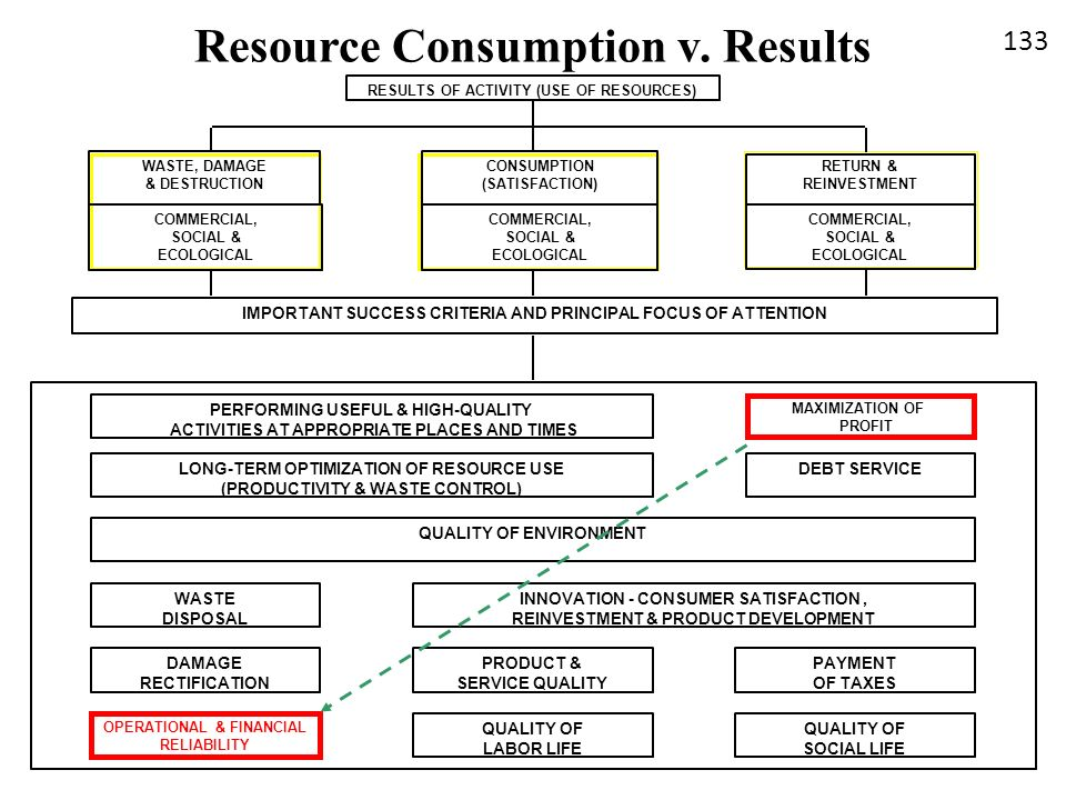 Resource Consumption v. Results