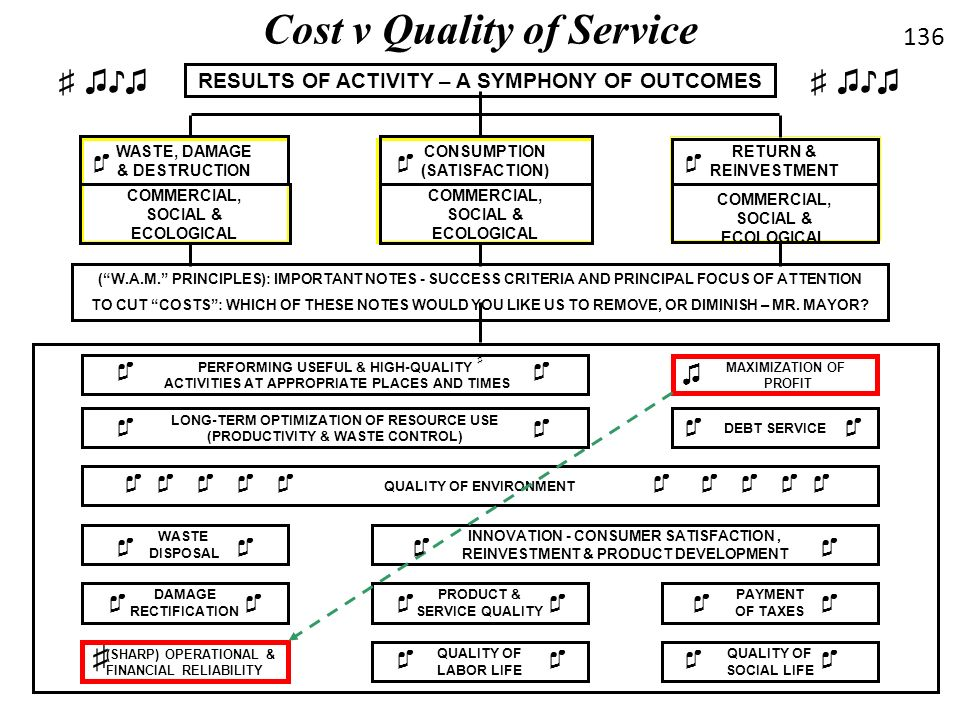 Cost v Quality of Service
