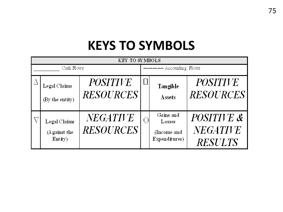 KEYS TO SYMBOLS