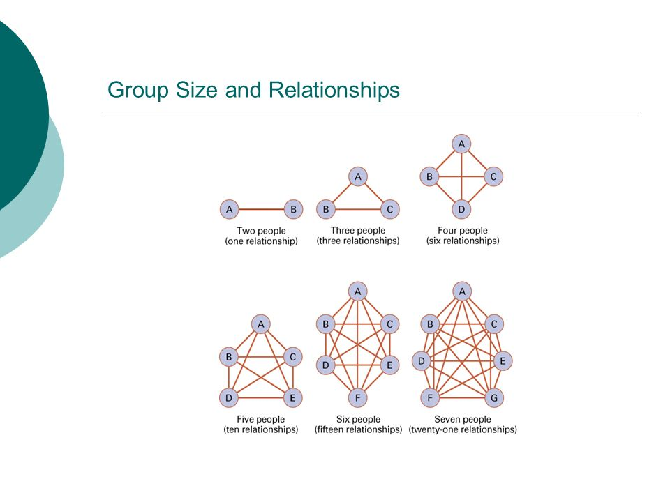 Group Size and Relationships