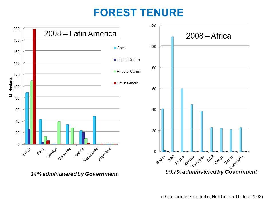 FOREST TENURE 2008 – Latin America 2008 – Africa