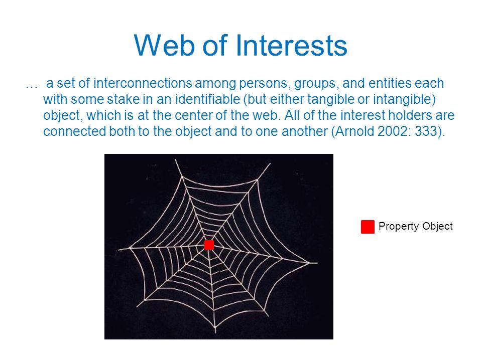 Web of Interests