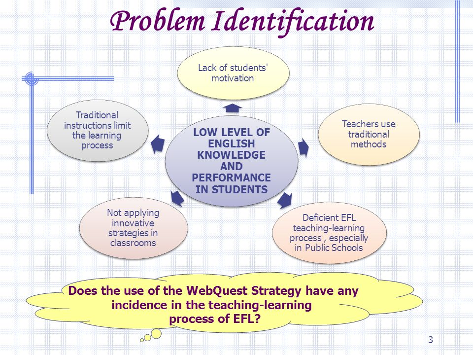 "Innovative Classroom Teaching Strategies ~ Dissertation theme ""the incidence of using webquests on"