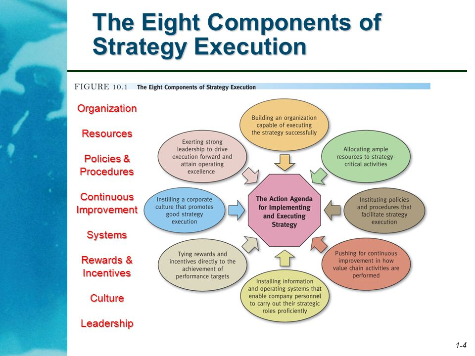 principal managerial components in the strategy execution process Which of the following is not among the principal managerial components of the strategy execution process a exercising strong leadership to drive execution forward, keep improving on the details of execution, and achieve operating excellence as rapidly as feasible.