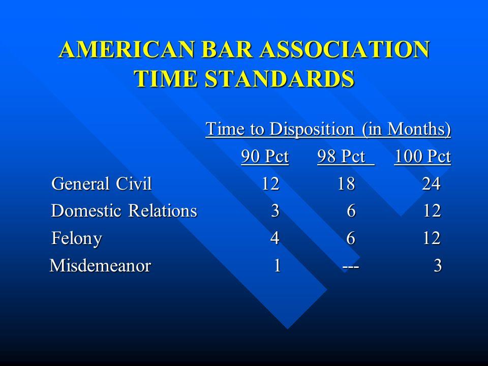 AMERICAN BAR ASSOCIATION TIME STANDARDS