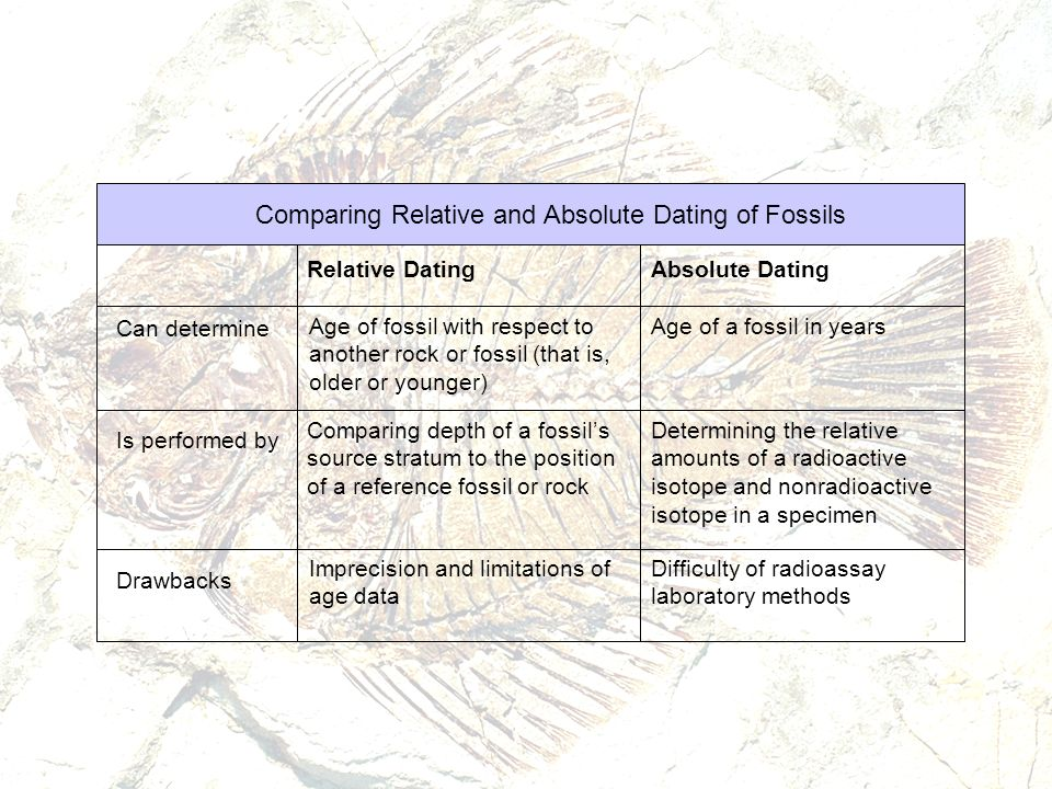 What is the difference between relative and absolute dating