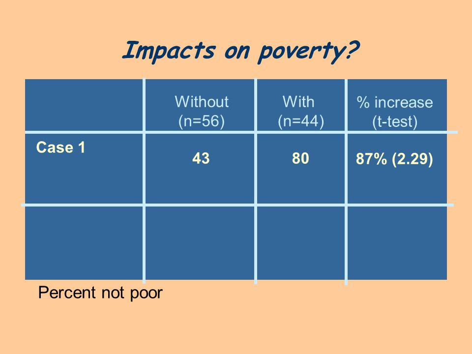 Impacts on poverty Percent not poor Without (n=56) 43 With (n=44) 80