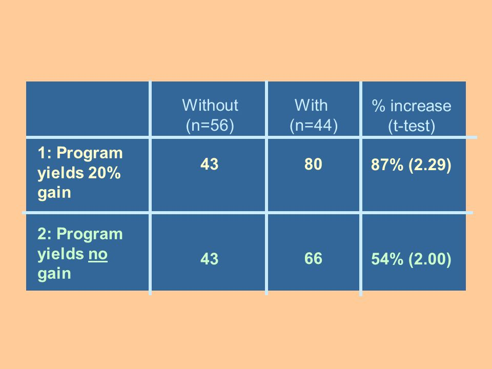 Without (n=56) 43. With (n=44) % increase. (t-test) 87% (2.29) 54% (2.00) 1: Program yields 20% gain.