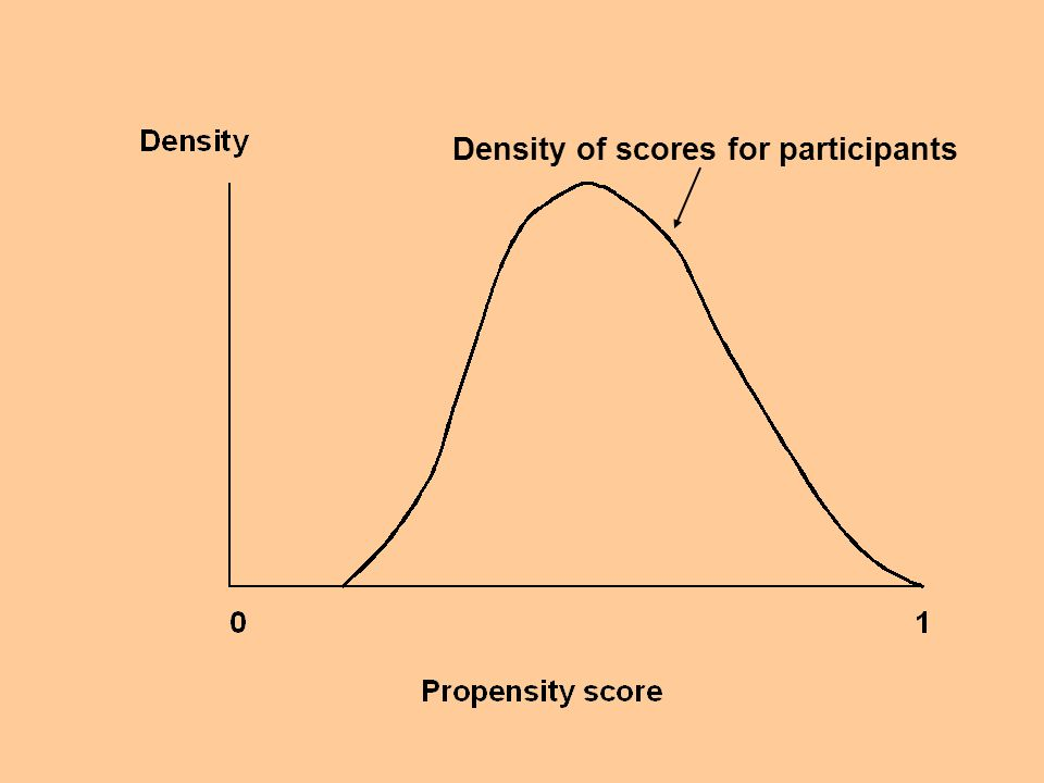 Density of scores for participants