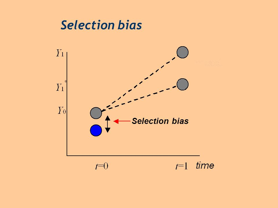 Selection bias Selection bias