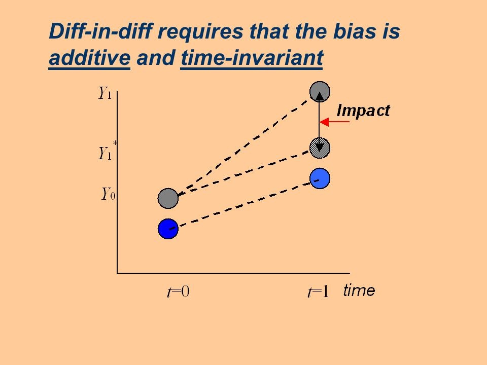 Diff-in-diff requires that the bias is additive and time-invariant