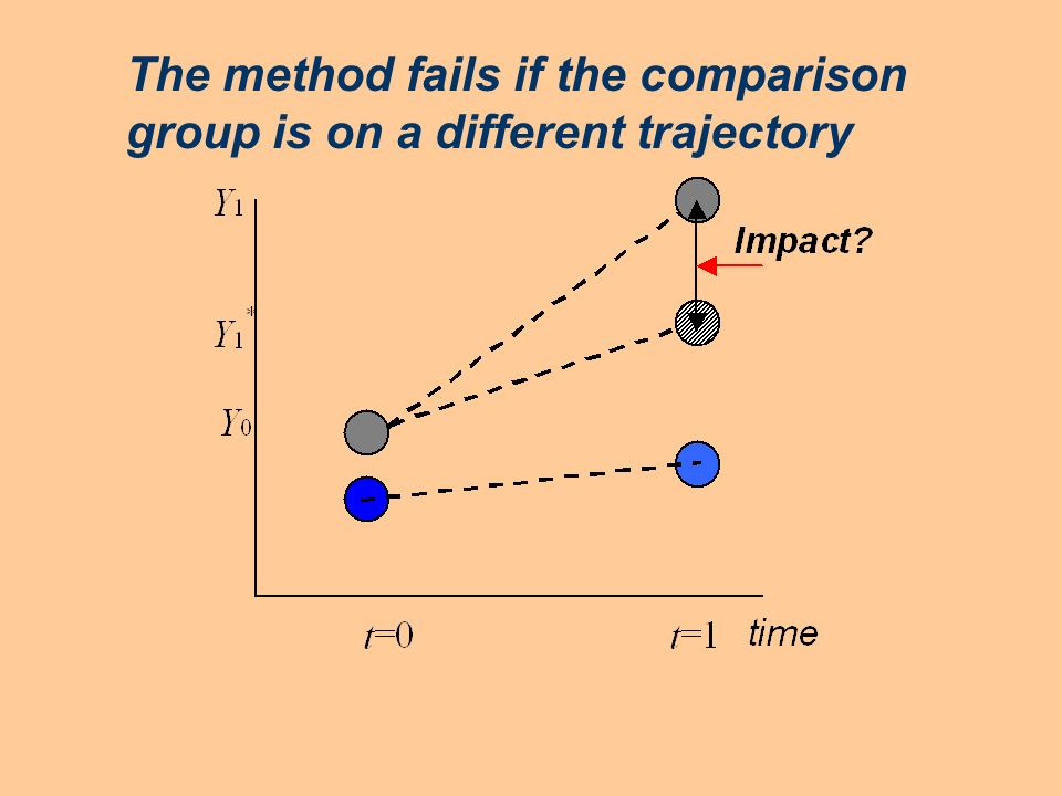 The method fails if the comparison group is on a different trajectory