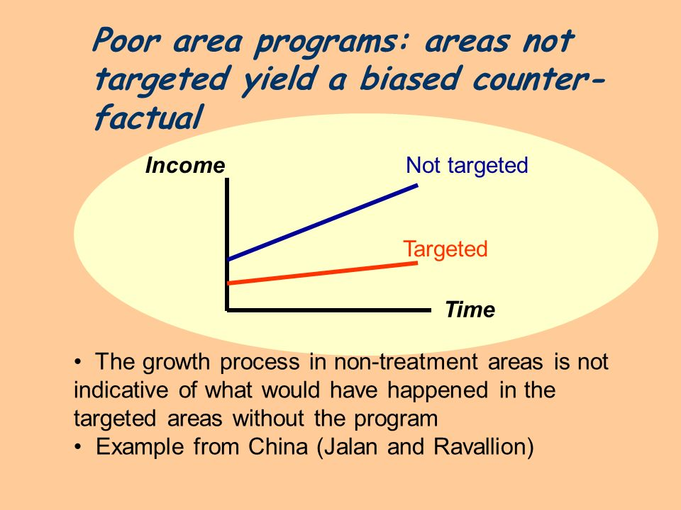 Poor area programs: areas not targeted yield a biased counter-factual