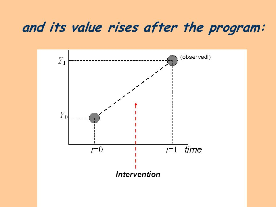 and its value rises after the program: