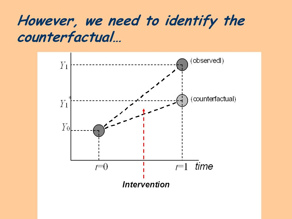However, we need to identify the counterfactual…