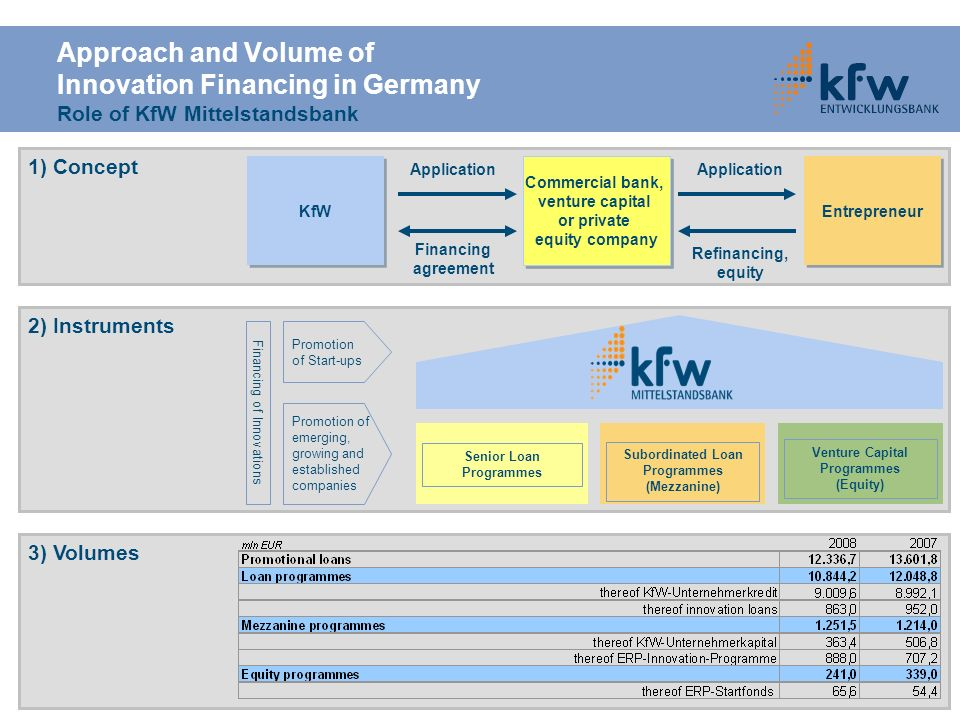 Approach and Volume of Innovation Financing in Germany Role of KfW Mittelstandsbank