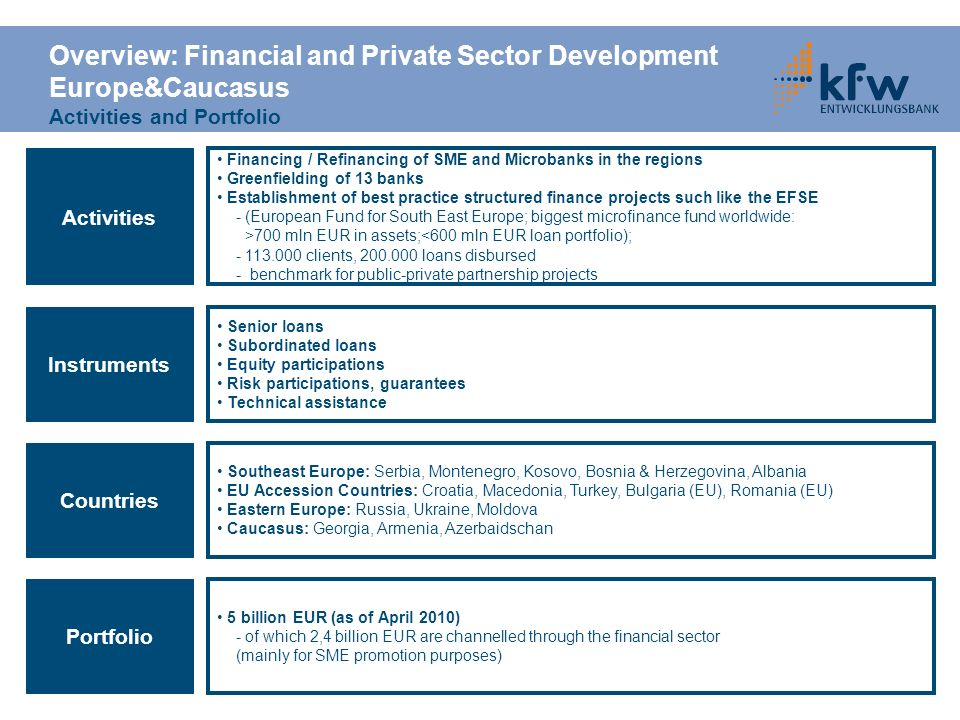 Overview: Financial and Private Sector Development Europe&Caucasus Activities and Portfolio