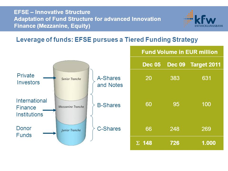 Leverage of funds: EFSE pursues a Tiered Funding Strategy