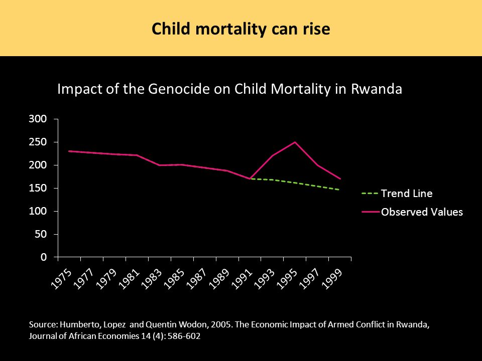 Child mortality can rise