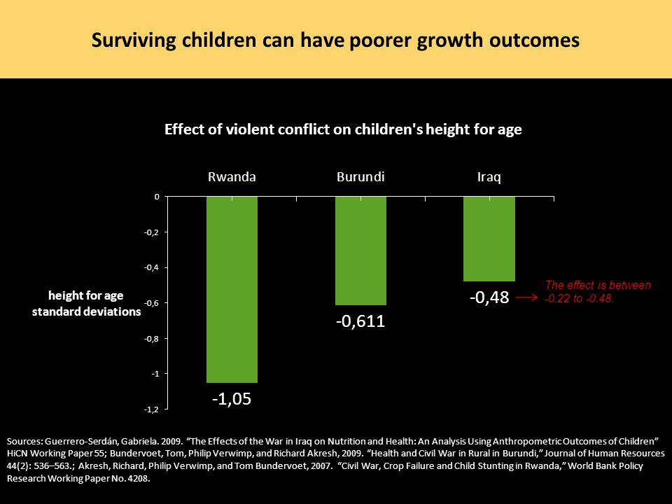Surviving children can have poorer growth outcomes