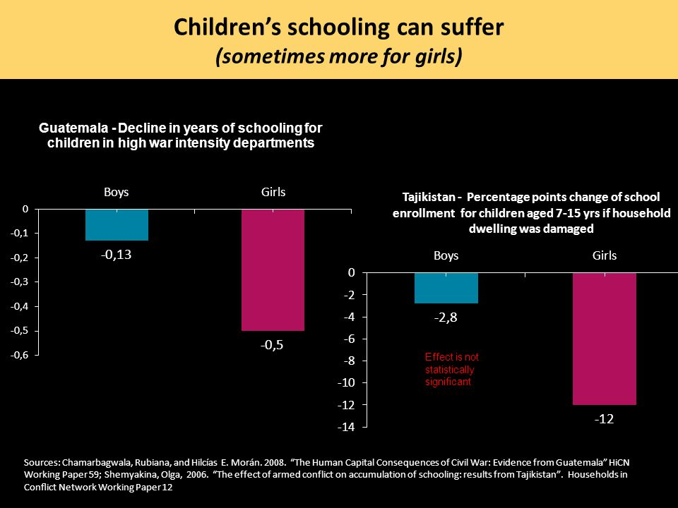 Children's schooling can suffer (sometimes more for girls)