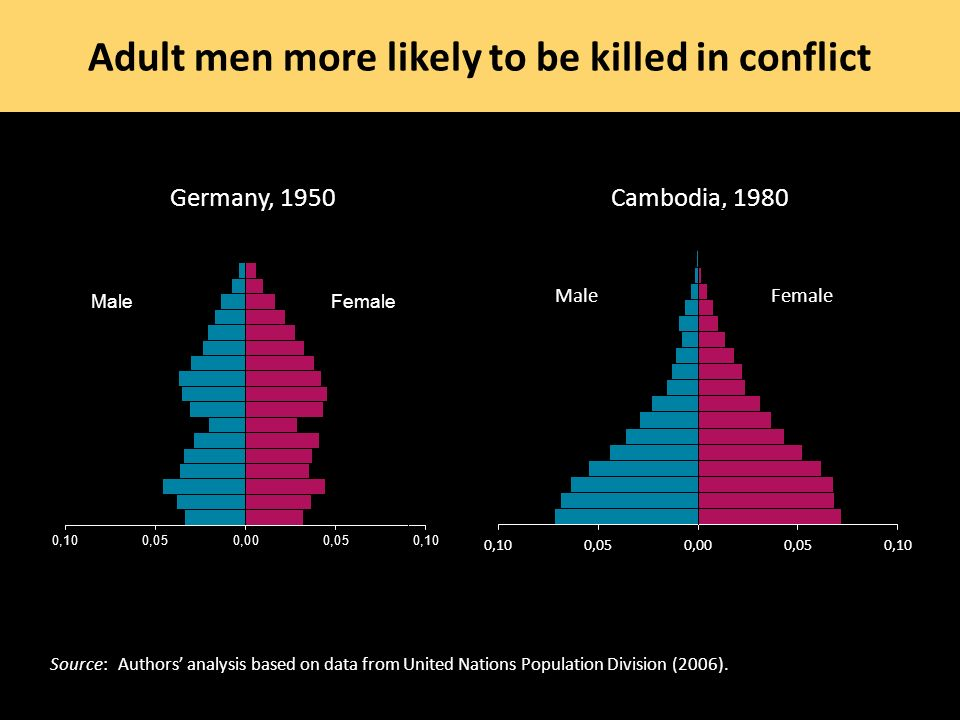 Adult men more likely to be killed in conflict