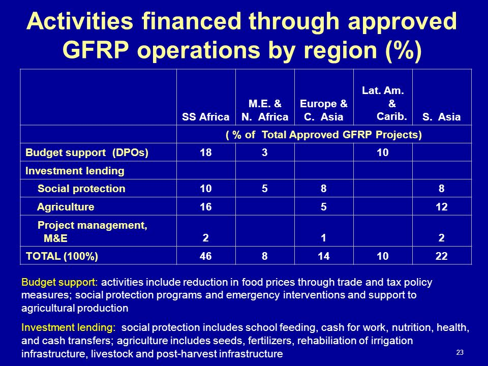 Activities financed through approved GFRP operations by region (%)