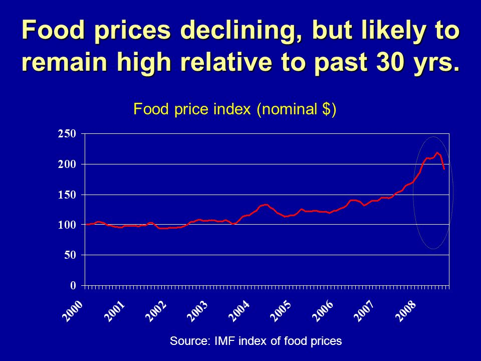 Source: IMF index of food prices