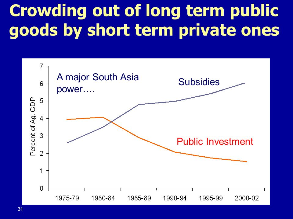 Crowding out of long term public goods by short term private ones