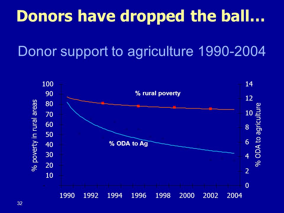 Donor support to agriculture 1990-2004