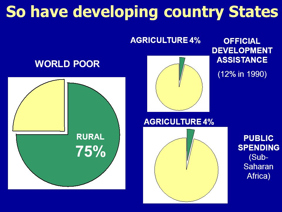 So have developing country States OFFICIAL DEVELOPMENT ASSISTANCE