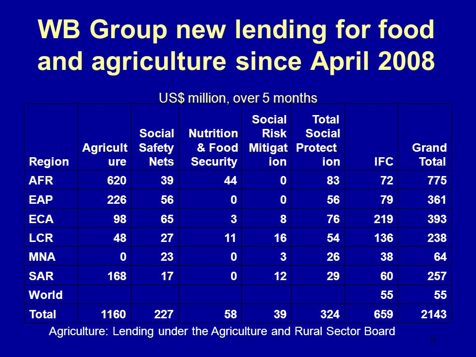 WB Group new lending for food and agriculture since April 2008