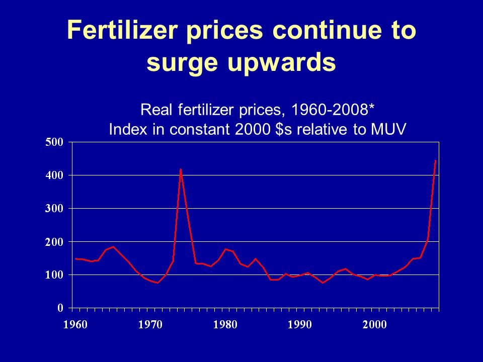 Fertilizer prices continue to surge upwards