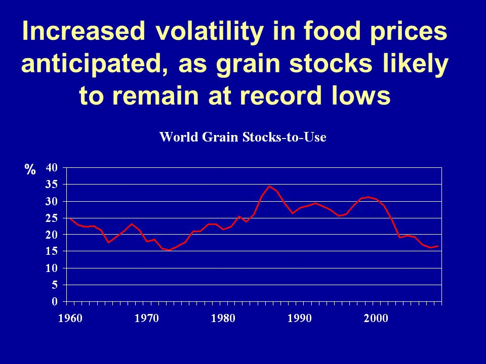 Increased volatility in food prices anticipated, as grain stocks likely to remain at record lows