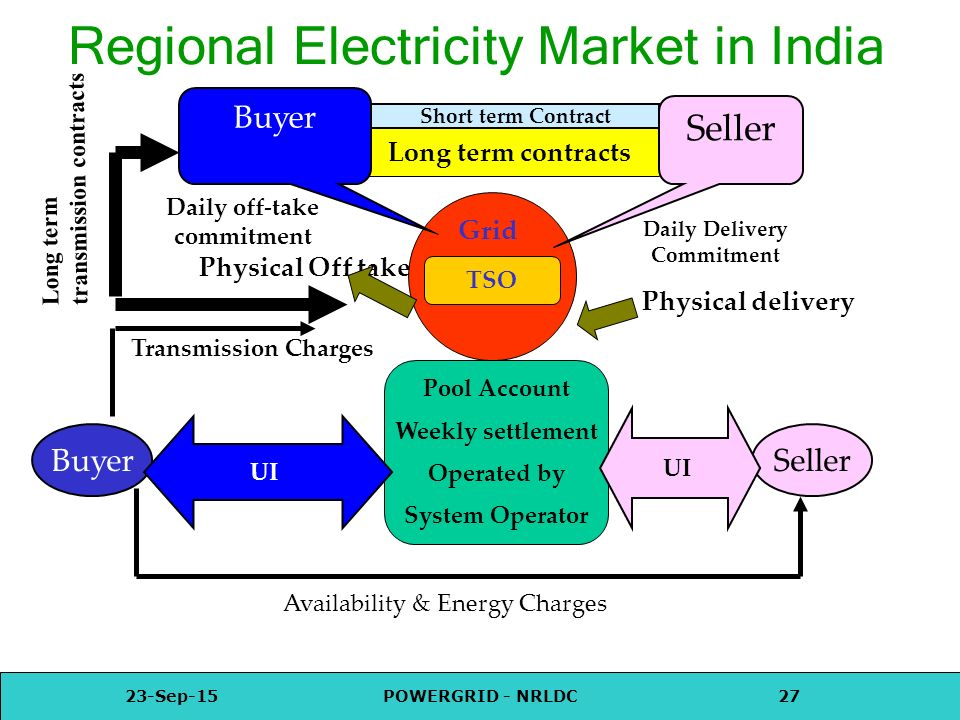 Electricity Market In India