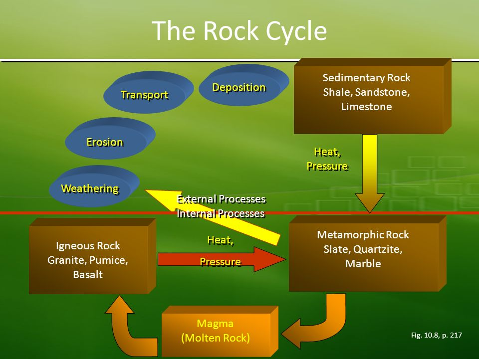 rock cycle of sandstone What is the rock cycle sandstone is often red to brown about the rock identification key this rock key has been designed and written to assist children and adults in identifying the common rocks they find in their back yards and on memorable vacations.