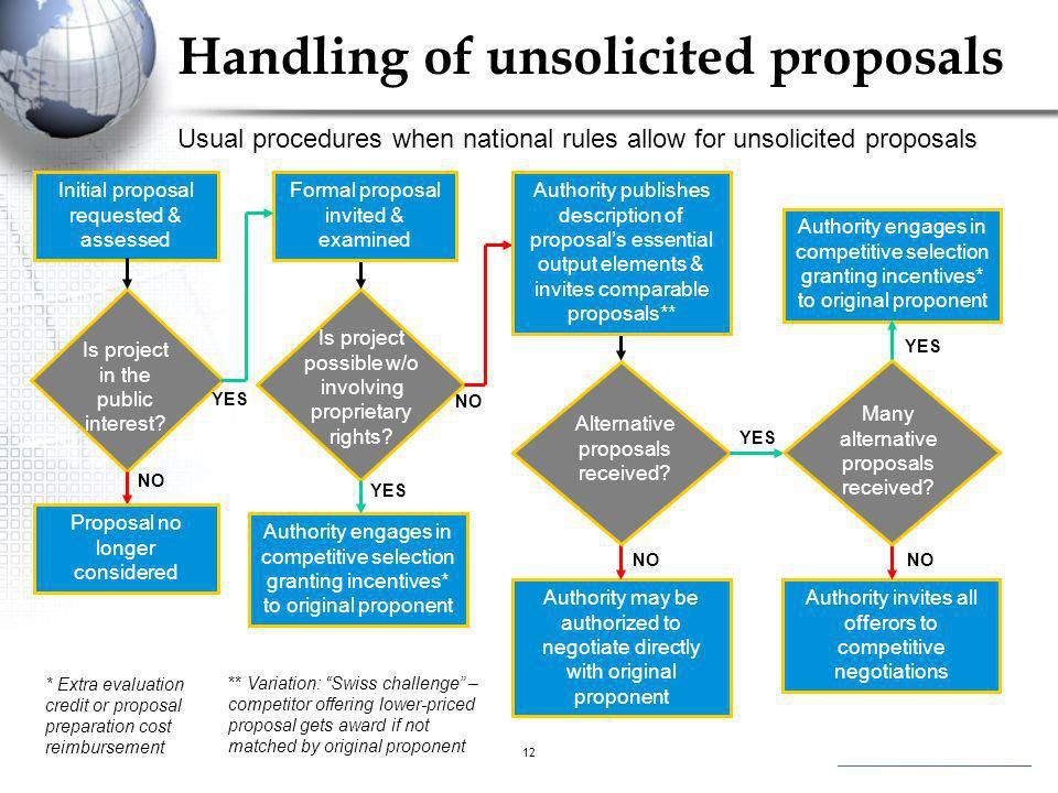 Handling of unsolicited proposals