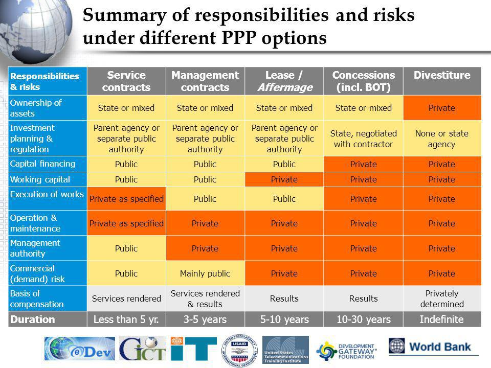 Summary of responsibilities and risks under different PPP options