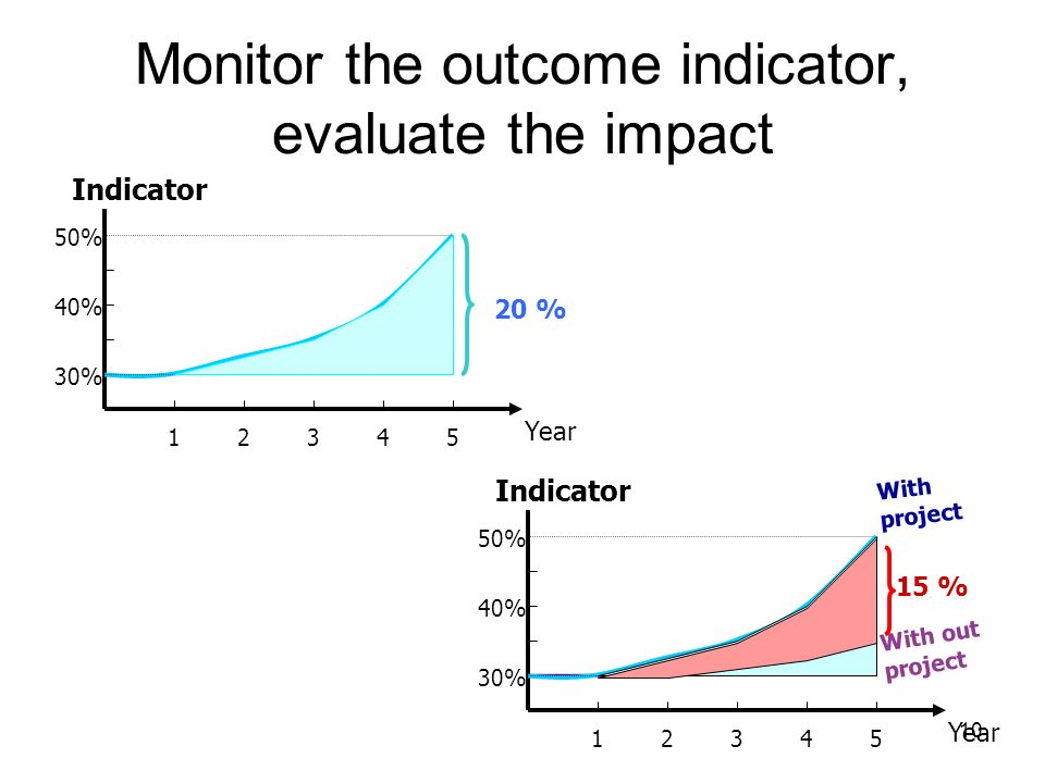 Monitor the outcome indicator, evaluate the impact