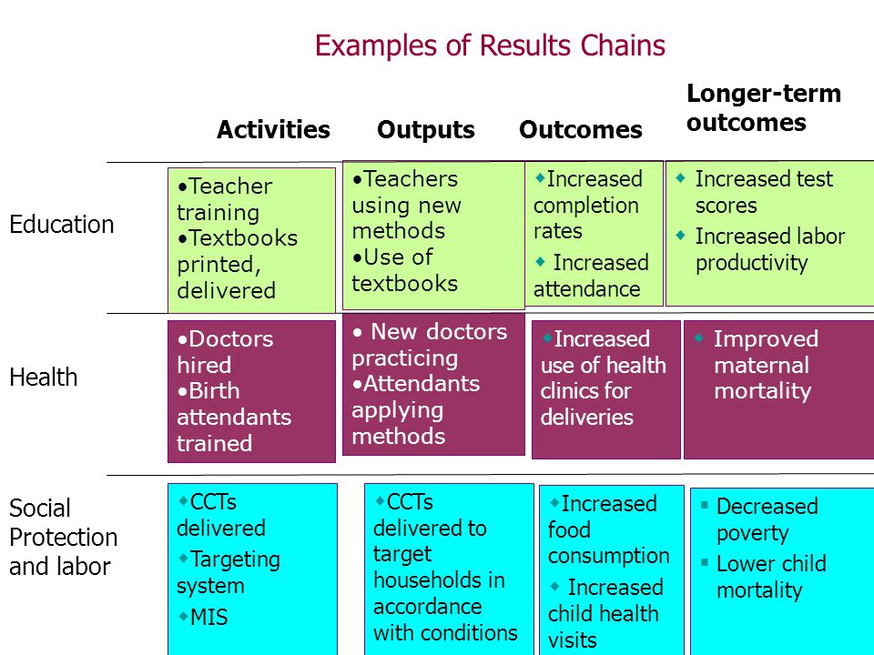 Examples of Results Chains